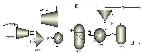 Process_flow_diagram_for_ammonia_procss