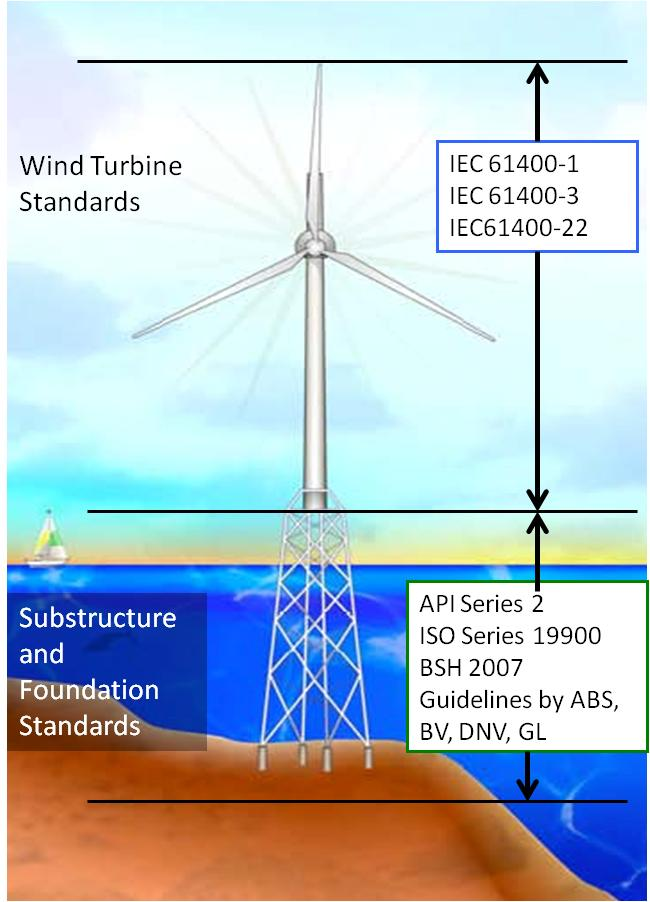 US_certification_standards_for_offshore_wind_turbines