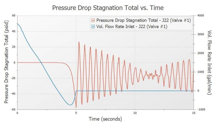 More efficient graphing with added parameters such as pressure drop over junctions or head rise over pumps.jpg