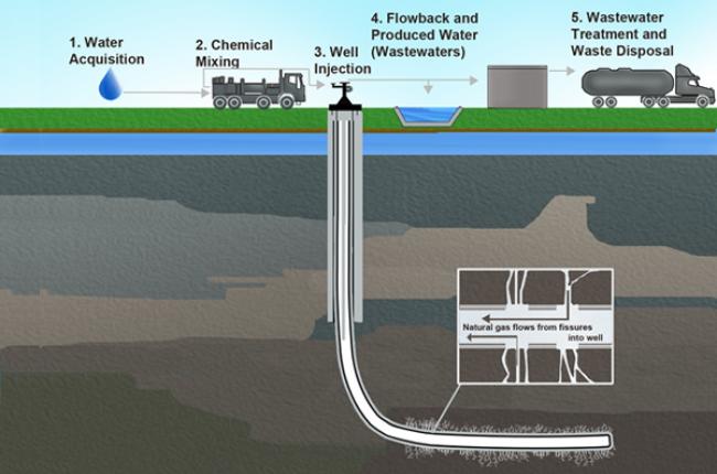 CI-Water-cycle-fracking-EPA-004-600-400px