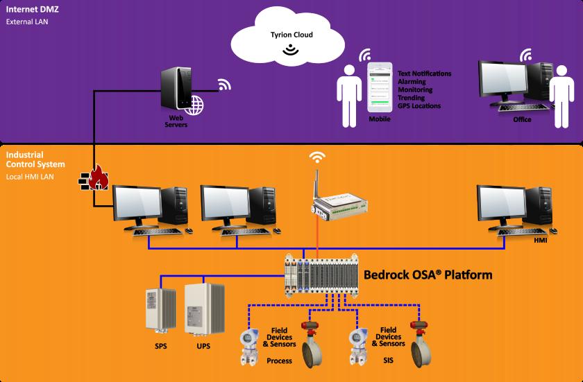 Bedrock OSA_Nucleus_Enterprise_Network_at Temblor Petroleum.PNG