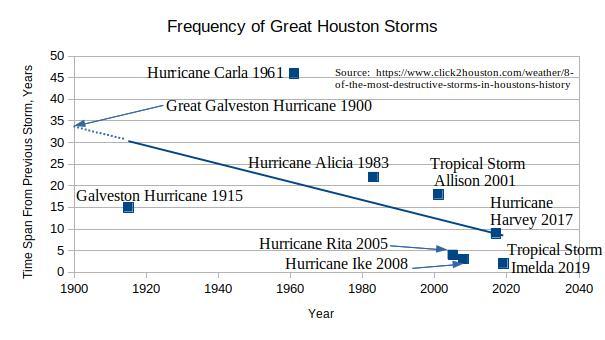 Hurricane Trends.jpg