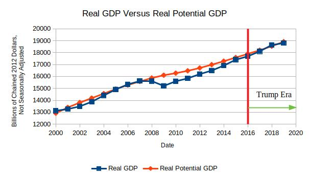 Real GDP v Real Potential GDP.jpg