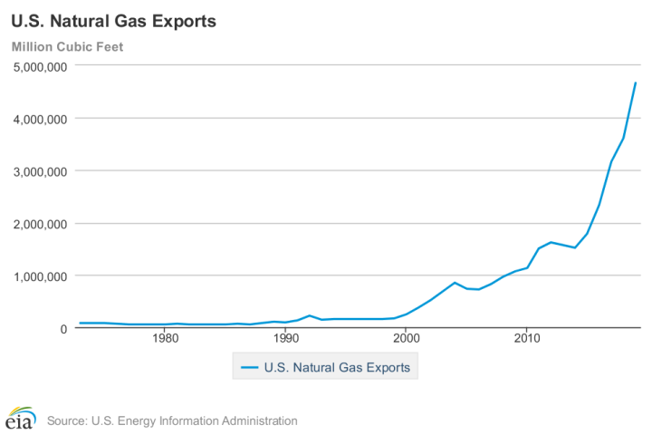 nat gas exp.png