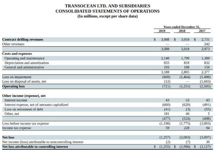 Transocean Income