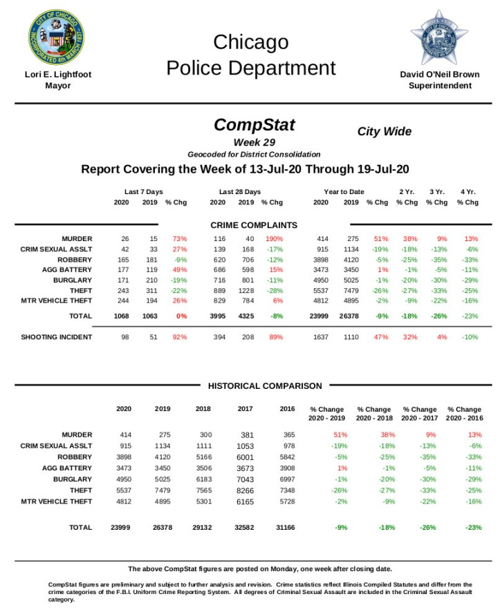 chicago crime stats.jpg