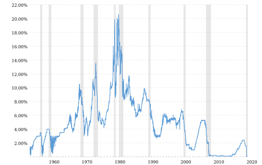 fed-funds-rate-historical-chart-2020-08-01-macrotrends